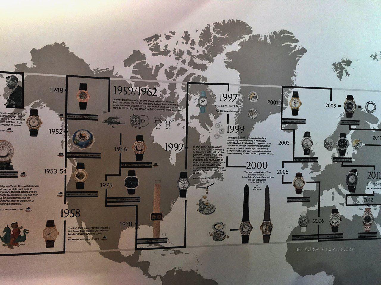 Horas Mundiales a través del tiempo